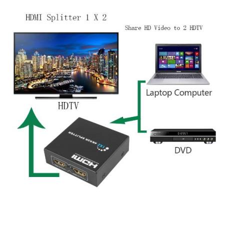 HDMI 1.4 SPLITTER FULL HD 2K / 4K - Oslo - HDMI 1.4 SPLITTER FULL HD 2K / 4K KUN KR. 159.- 1 in 2 HDMI output splitter distributes 1 HDMI source to 2 HDMI screens simultaneously. It can be compatible with HD-DVD, BlueRay, PlayStation, Xbox 360, Nintendo Switch etc. This compact HDMI splitte - Oslo